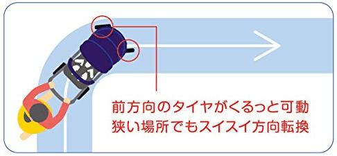 オート4輪解説